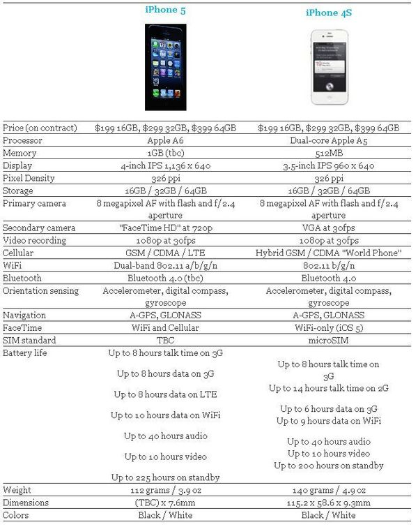comparatie iphone5 cu iphone 4s